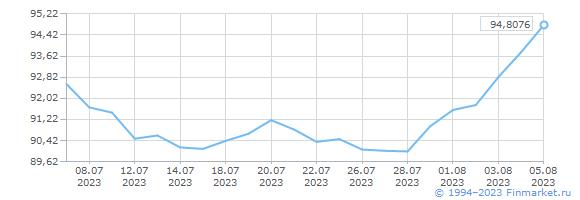 Курс рубля к гонконгскому доллару макс по форексу