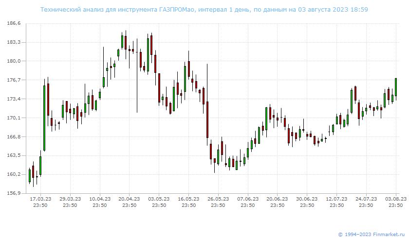 Акции роснефть цена на сегодня usd cad forex outlook