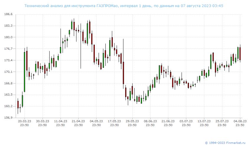 Акции Сбербанка сегодня стоимость, динамика Новости России и мира сегодня