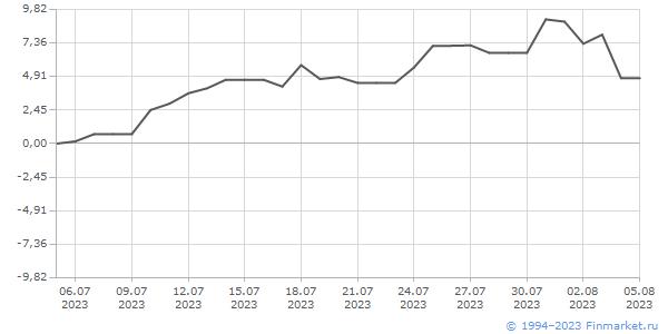 Изменения курсов наиболее ликвидных ценных бумаг