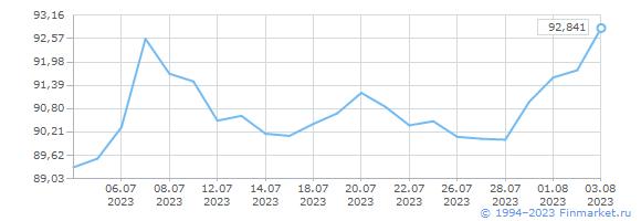 Курс евро в примсоцбанке иркутск
