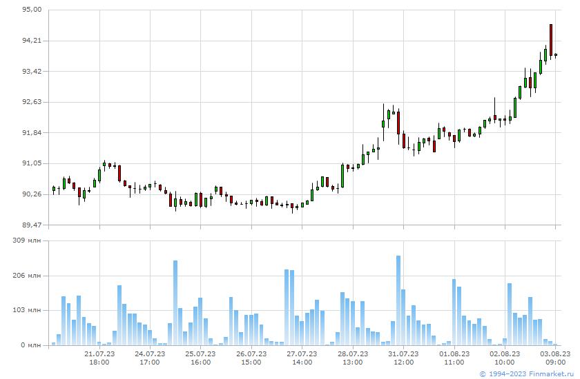 Акции газпромнефти на сегодня цена трейдер форекс ищет партнёра-инвестора