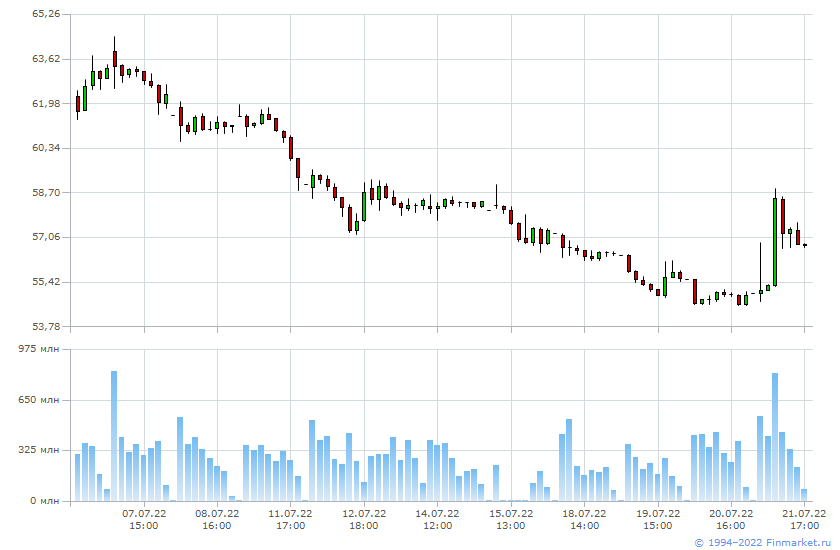 Акции чцз деноминация рубля 2012