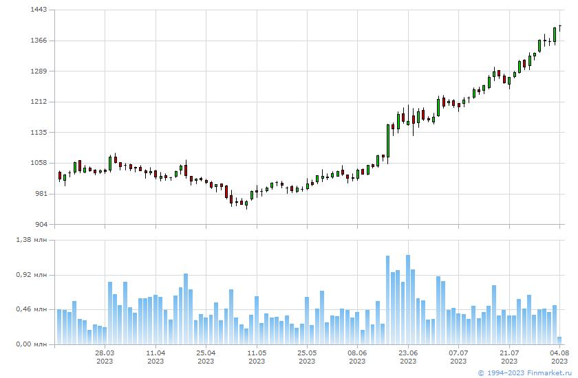 График изменения цен на акции ПАО Северсталь