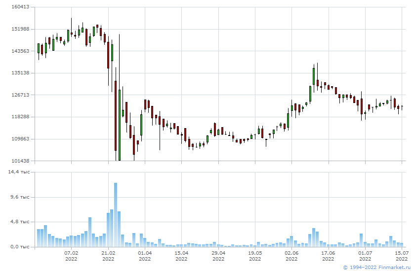 График изменения цен на акции ПАО Транснефть