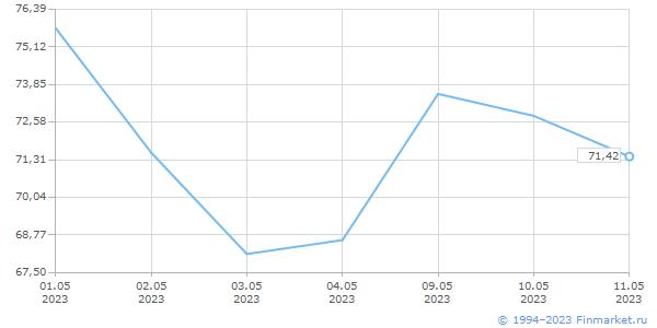 Нефть (NYMEX Crude), USD/баррель