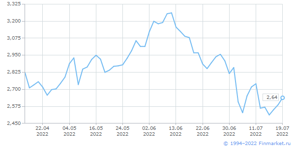 Бензин, USD/галлон