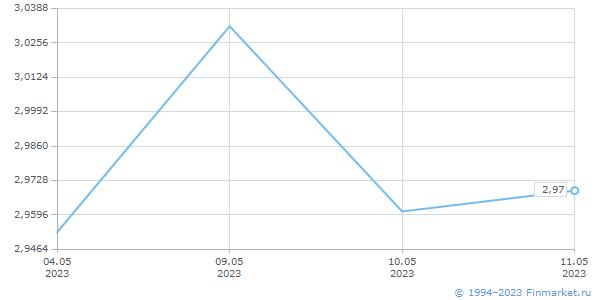 Природный газ, USD/1 млн БТЕ