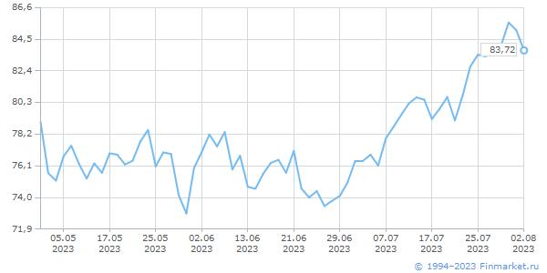Нефть (Brent), USD/баррель