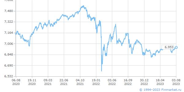 Динамика индекса RTS (по натуральному логарифму)