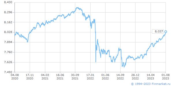 Динамика индекса ММВБ (по натуральному логарифму)