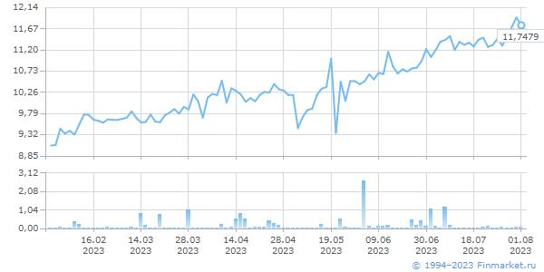 HKD TOD, цена/объем (млн.ед.вал)