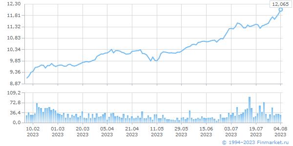 HKD TOM, цена/объем (млн.ед.вал)