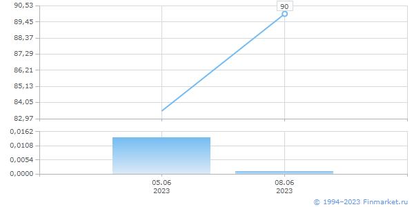 CHF TOM, цена/объем (млн.ед.вал)