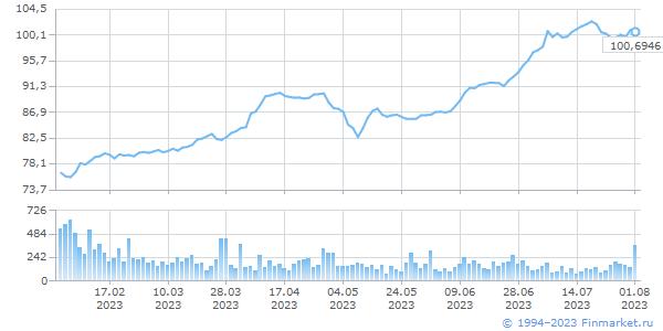 EUR TOD, цена/объем (млн.ед.вал)