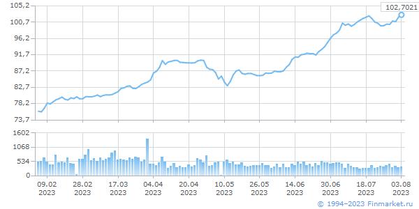 EUR TOM, цена/объем (млн.ед.вал)