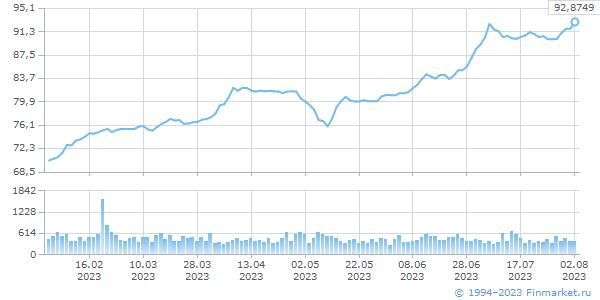 USD TOD, цена/объем (млн.ед.вал)
