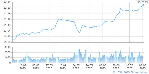 CHY TOD, цена/объем (млн.ед.вал)