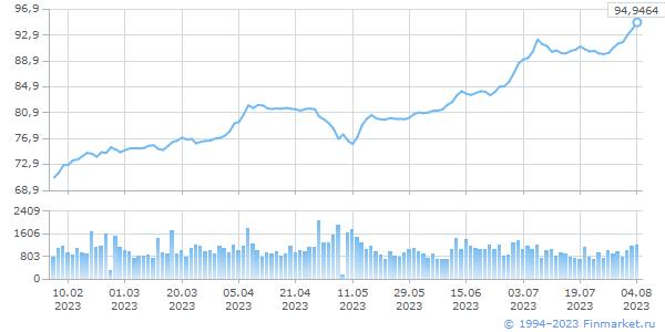 USD TOM, цена/объем (млн.ед.вал)