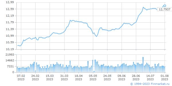 CHY TOM, цена/объем (млн.ед.вал)