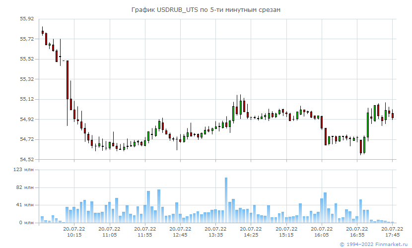 Ход торгов на московской бирже новые советники forex
