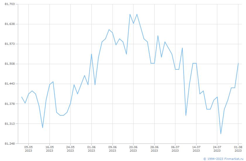 Индикатор МБ ИндМунОбл Ц 1- Линия (цена)