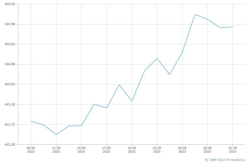 Индикатор МБ ИндМунОбл СД ВВ 1+ Линия (цена)