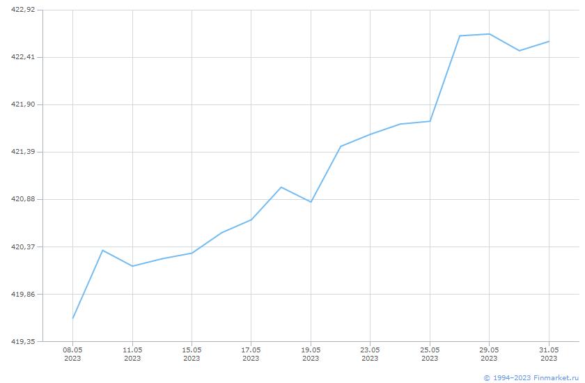 Индикатор МБ ИндМунОбл СД ВВ 1-3 Линия (цена)