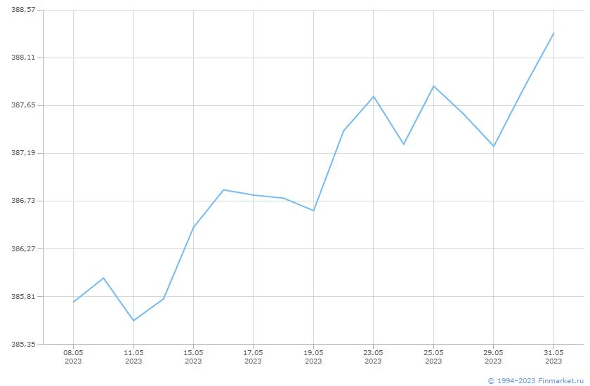 Индикатор МБ ИндМунОбл СД ВВВ 1+ Линия (цена)