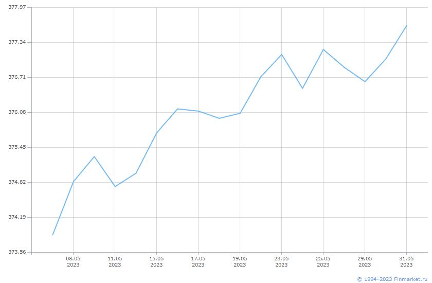 Индикатор МБ ИндМунОбл СД ВВВ 1-3 Линия (цена)