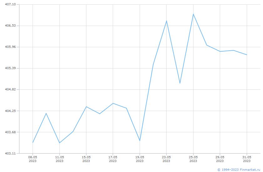 Индикатор МБ ИндМунОбл СД ВВВ 3+ Линия (цена)