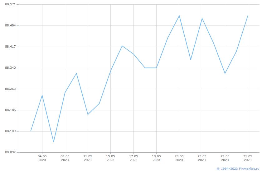 Индикатор МБ ИндМунОбл Ц ВВВ 1-3 Линия (цена)