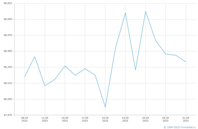 Индикатор МБ ИндМунОбл Ц ВВВ 3+ Линия (цена)