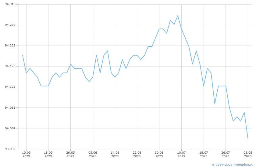 Индикатор МБ ИндГосОбл Ц 1- Линия (цена)