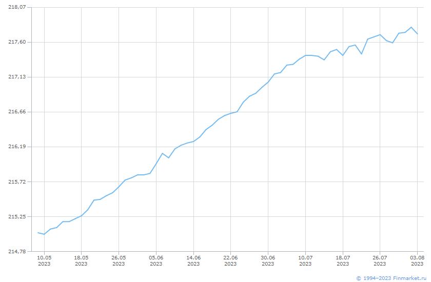 Индикатор МБ ИндГосОбл СД 1- Линия (цена)