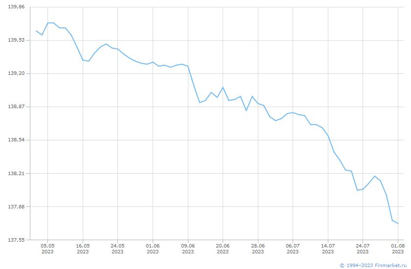 Индикатор МБ ИндГосОбл Ц 1-3 Линия (цена)