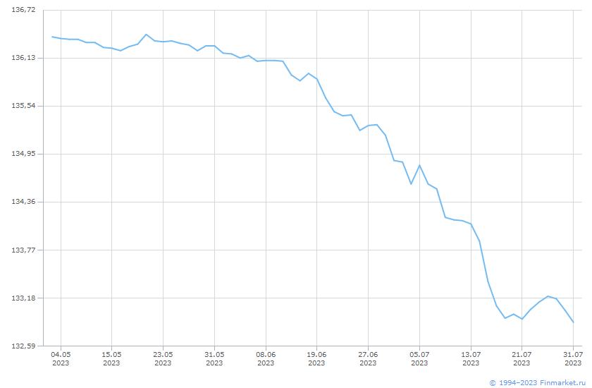 Индикатор МБ ИндГосОбл Ц 3-5 Линия (цена)