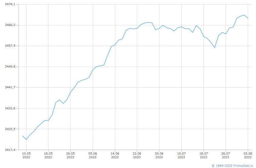 Индикатор МБИндПенсНакоп-СубиндОбл Линия (цена)