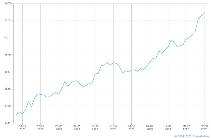 Индикатор МБИндПенсНакоп-СубиндАкц Линия (цена)