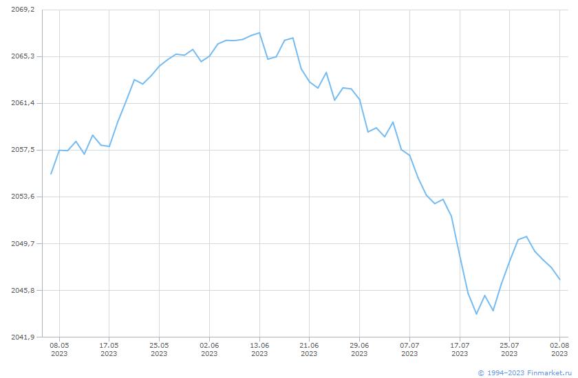 Индикатор МБИндПенсНакоп-СубиндОФЗ Линия (цена)