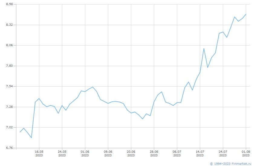 Индикатор MIACR 1 день Линия (цена)