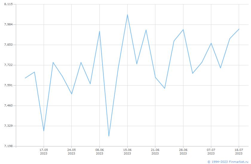 Индикатор MIACR от 2 до 7 дн Линия (цена)