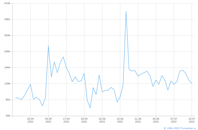 Индикатор ЦБ Остатки к/с Москва Линия (цена)