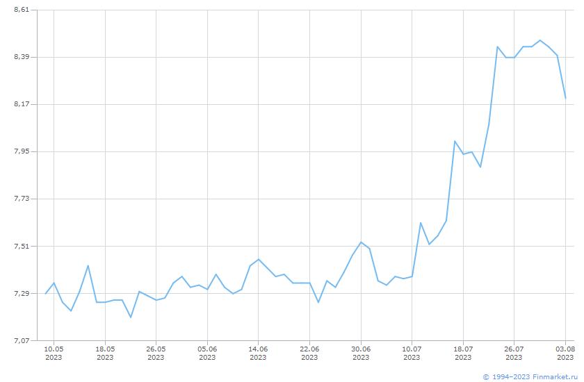 Индикатор РЕПО с ЦК акции_12,30 Линия (цена)