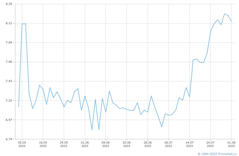 Индикатор РЕПО с ЦК акции_19,00 Линия (цена)