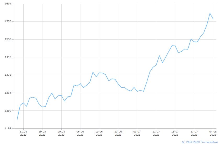 Акция Новатэк-2-ао Линия (цена)