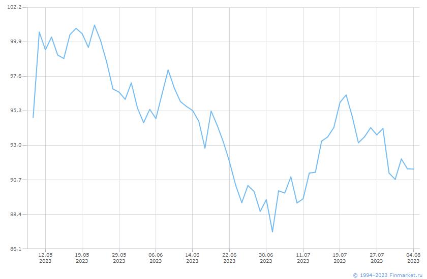 Товар Платина Линия (цена)