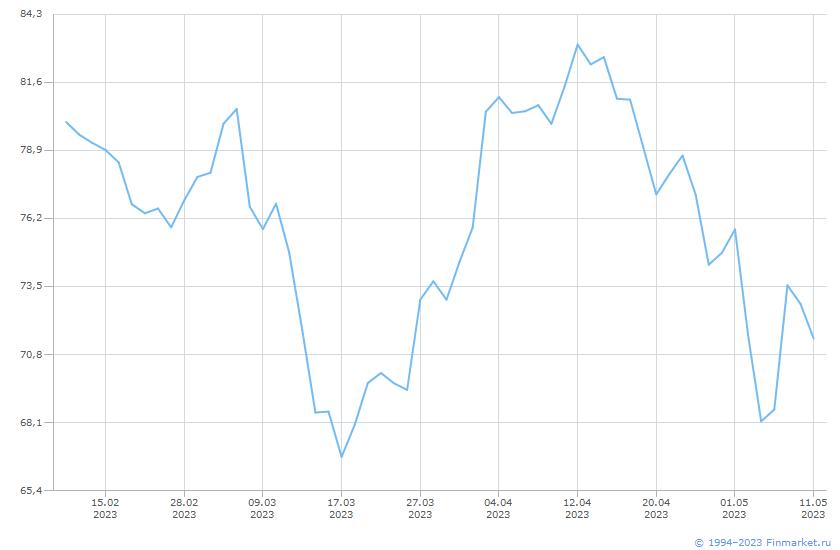 Товар Нефть (Crude смесь) Линия (цена)