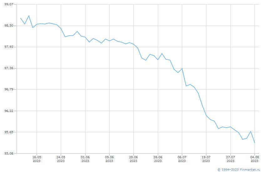 Облигация ОФЗ-26219-ПД Линия (цена)