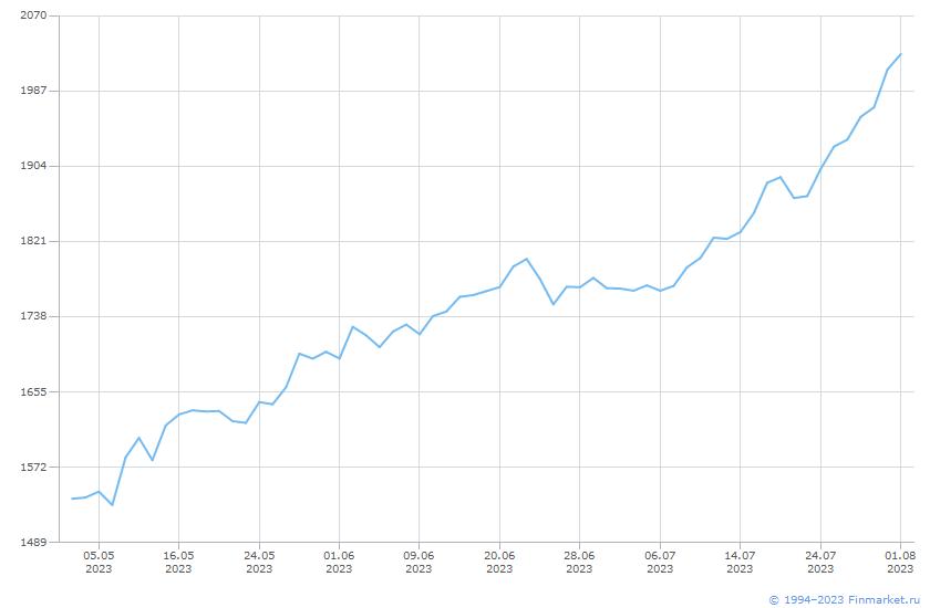 Индикатор ММВБ Индекс СрМалКапитал Линия (цена)